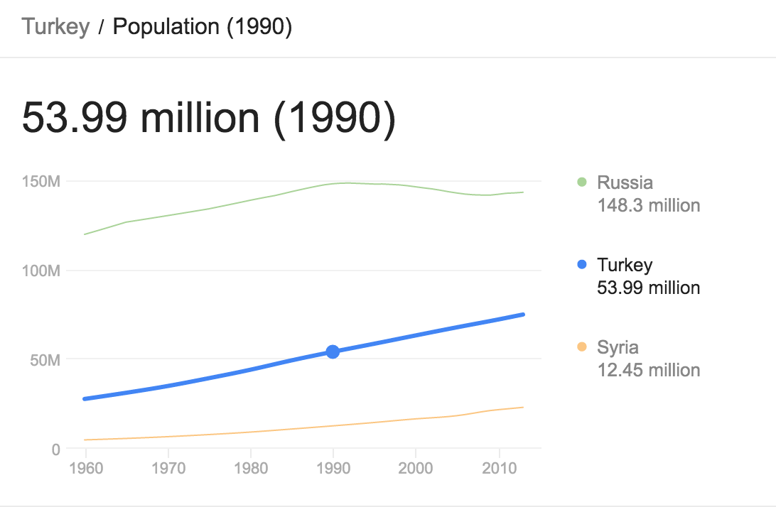 Turkey 1990 population